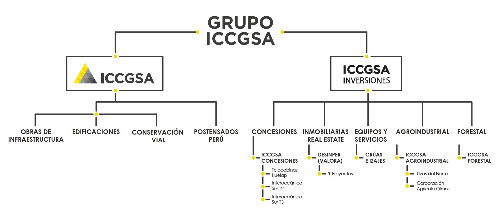 Grupo ICCGSA - Distribución de Empresas
